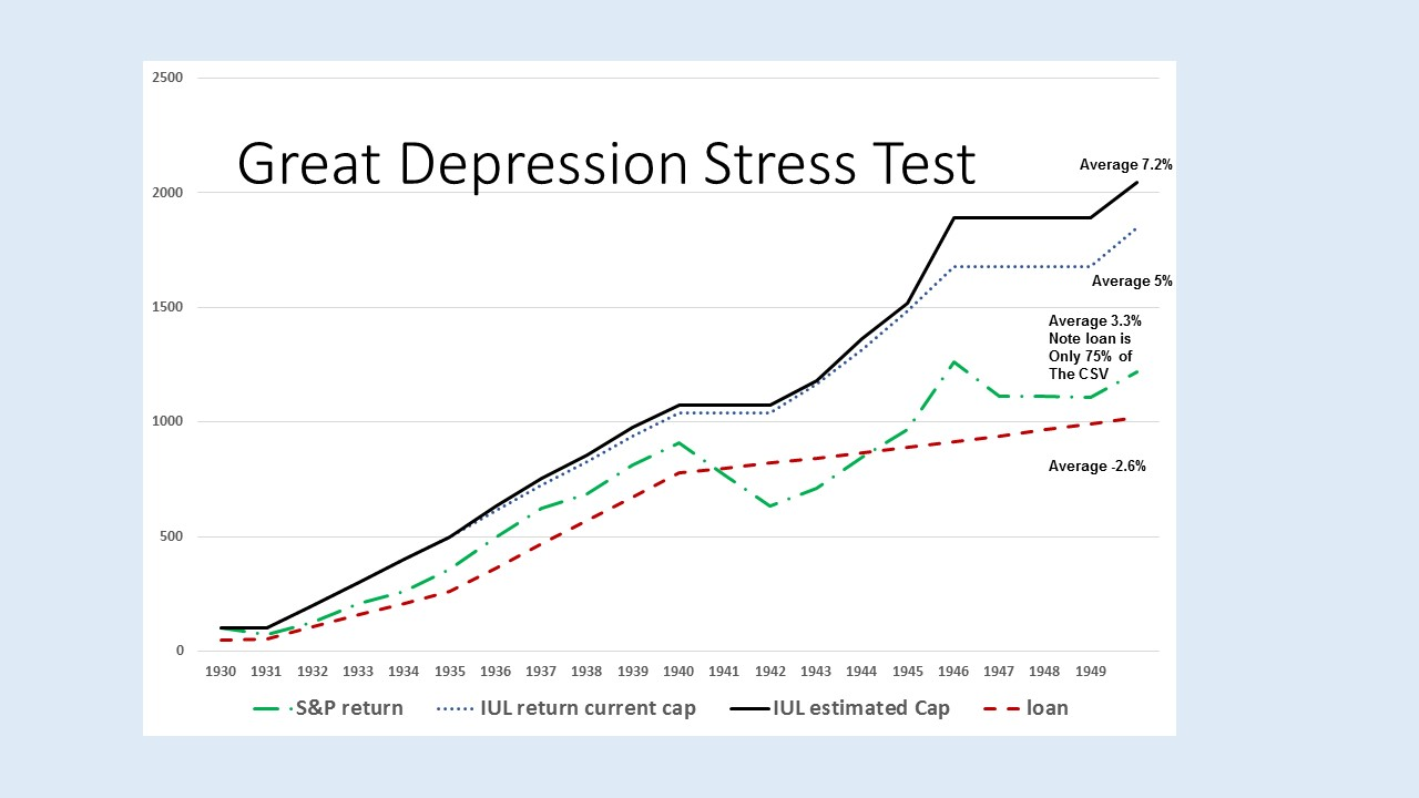 Great Depression Stress Test