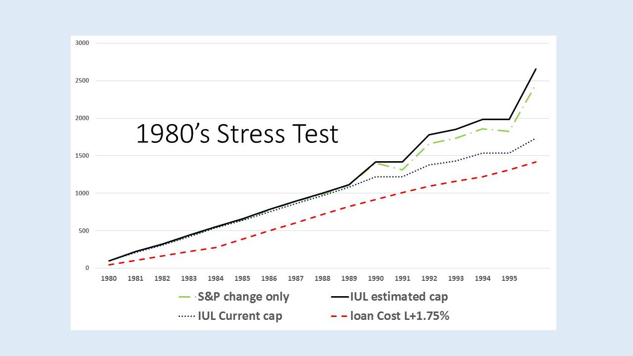 1980's Stress Test
